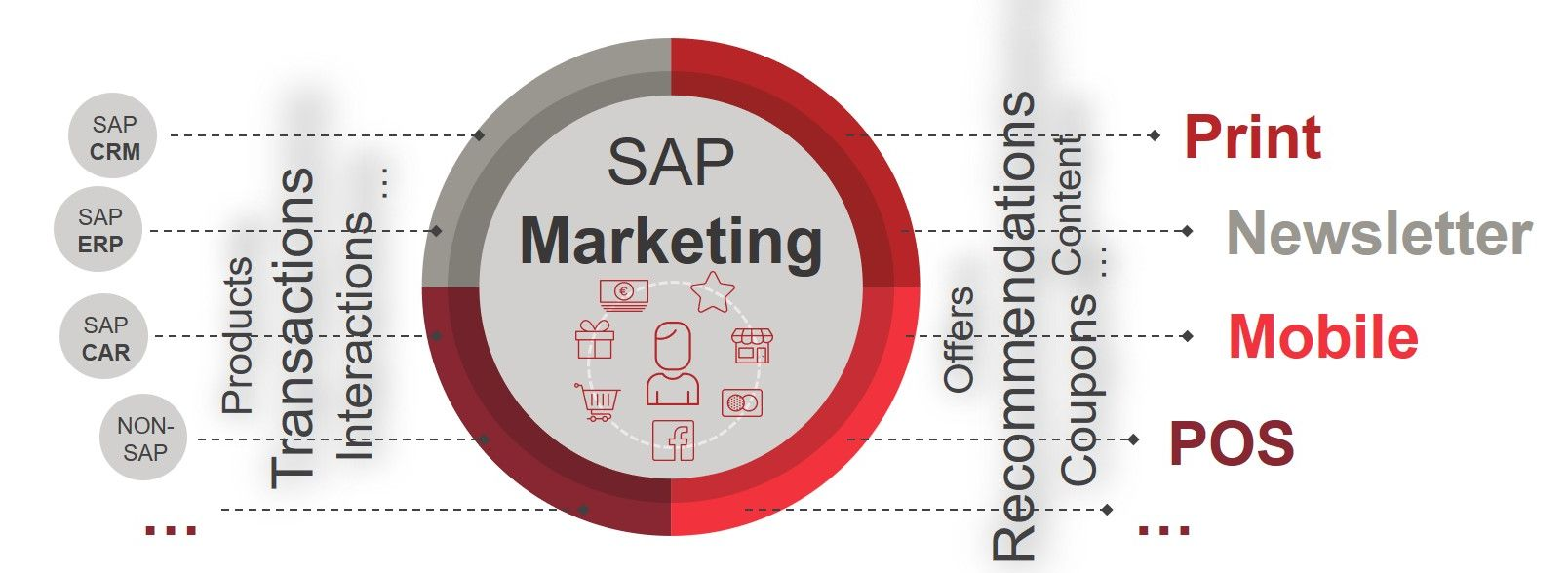Grafik_SAP_Marketing_EN
